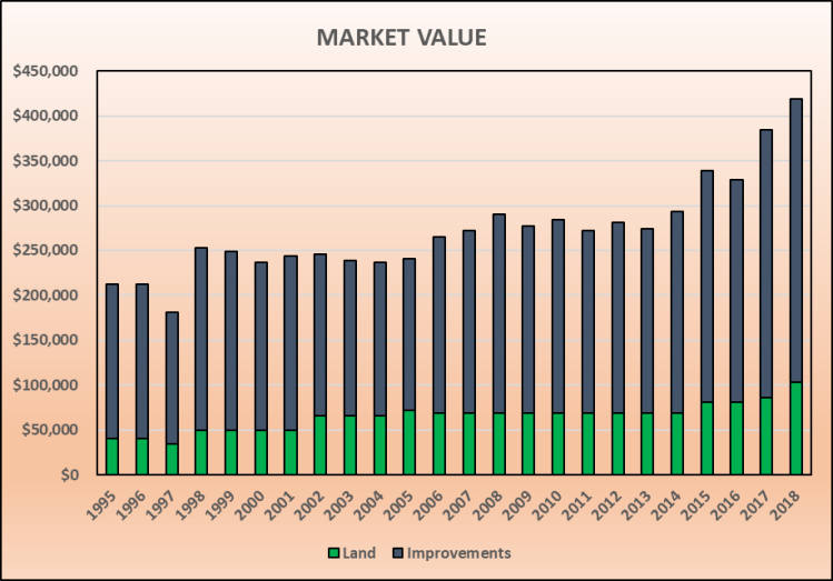 MarketValue