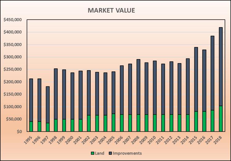 MarketValue